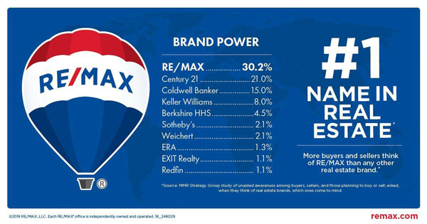 RE/MAX Brand Power